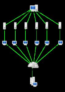 Diagrama DDoS