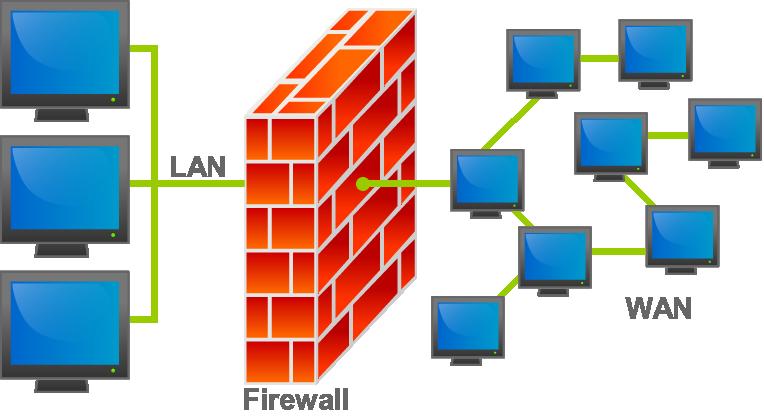 Concepto de firewall