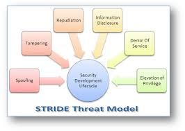 Modelo STRIDE