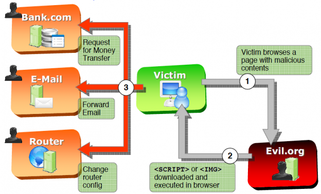 Ejemplo de CSRF. Fuente imagen: IT College.ee