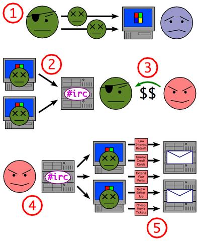 Uso de una botnet