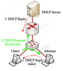 Ataque DHCP Spoofing