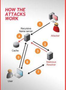 Funcionamiento del DNS cache poisoning.