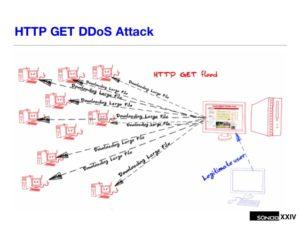 Gráfico de un DDoS con peticiones HTTP grandes